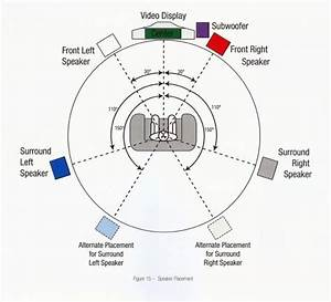 Everything You U0026 39 Ve Wanted To Know About  U0026 39 Surround Sound U0026 39  In