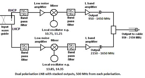 Satellite Lnb What How Does Work Where