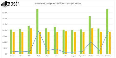 personal finance mit excel tools analysen forecasts