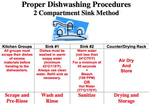 the correct order of a three compartment sink is dishwashing procedures cwdhs food hospitality