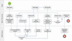Business Process Model Notation  Bpmn  Diagram Of The