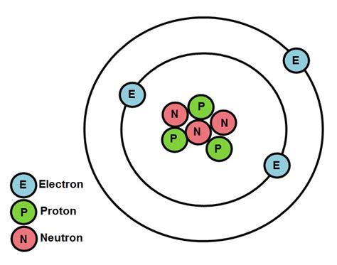 atomic structure diagram www pixshark images