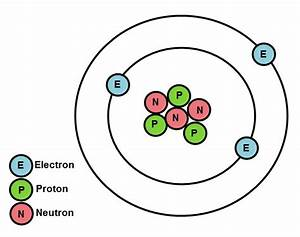 Understand Atomic Structure And Properties Of Elements