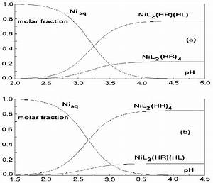 Nickel Distribution Diagrams As A Function Of Ph At   A