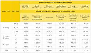 Asia Miles Flight Award Chart Cathay Pacific Asia Miles Earnings Award Charts Changes
