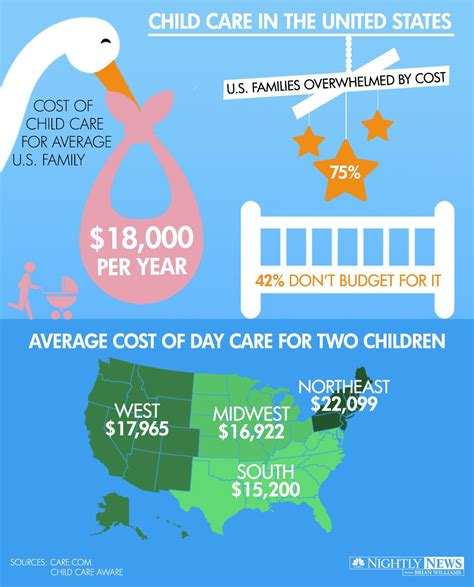 infographic the high cost of child care in the u s nbc 460 | 140620 infographic childcare 47d018a4989cbcc58563a57696430ca9
