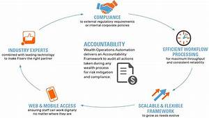 Wealth Operations Automation  Wealth Management Processes