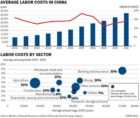 Higher Productivity To Counter Rising Labor Costs[1