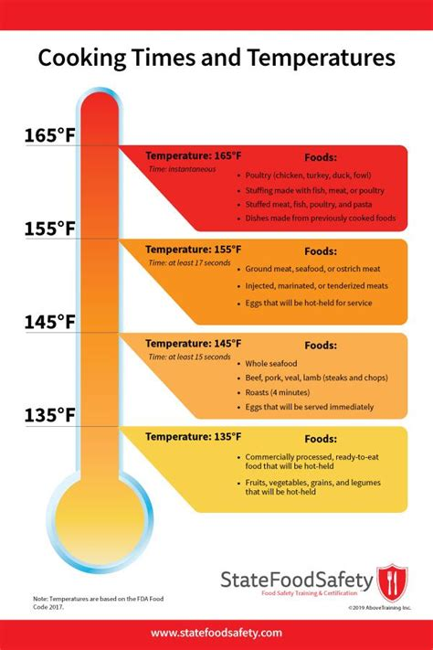 Cooking Times and Temperatures