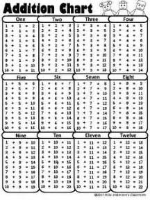 printable addition charts addition chart math