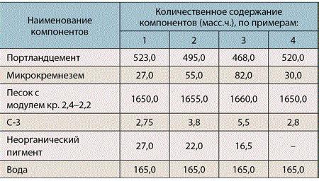 Таблица класса почвы