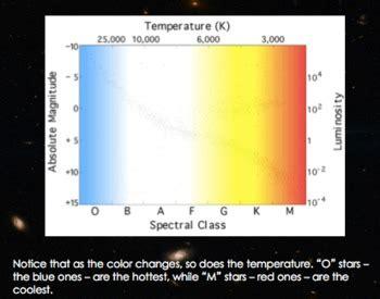 diagram hertzsprung russell diagram interactive