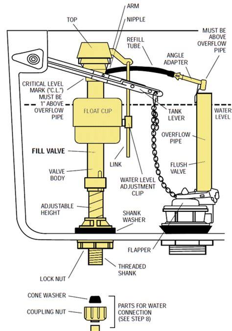 toilet water tank parts diagram flush valve assembly