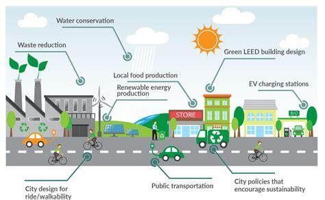 sustainable cities letsgosolar com