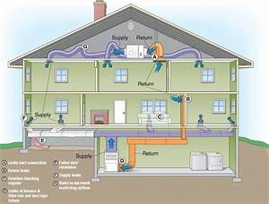 Air Duct Cleaning  How Your Hvac Works Or Not
