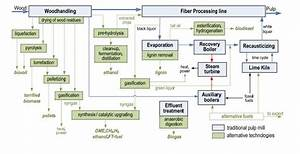 Process Flow Of A Kraft Mill With An Integrated