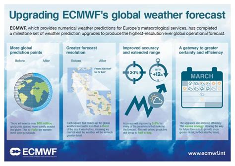range weather forecast european centre for medium range weather forecasts model