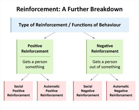 negative reinforcement   courses