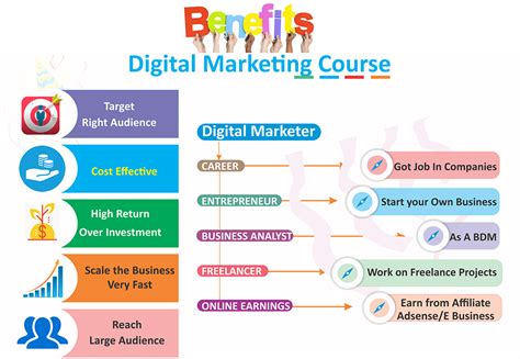 Digital Marketing Time Course by Digital Marketing Course In Tirupati Digital