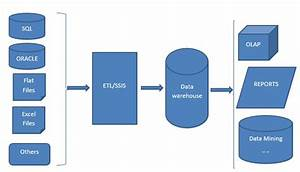 An Introduction To Sql Server Integration Service  Ssis