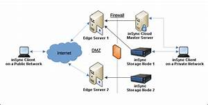 Lync Edge Server Diagram