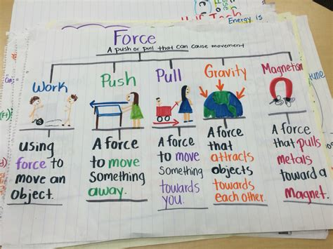 Force Anchor Chart 3rd Science Pinterest Anchor Charts