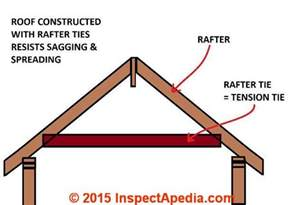 roof framing diagram of a roof frame showing the top