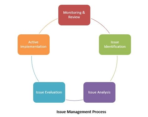 jira issue management workflow  reporting feature