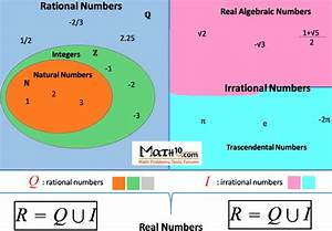 Numbers - Natural, Integer, Irrational, Real, Complex