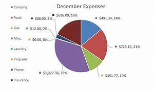 Monthly Budget Breakdown Full Time Travel December Budget Report How 39 D We Do
