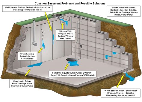 Basement Waterproofing Construction Waterproofing