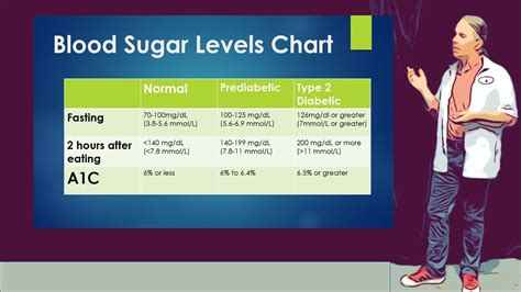 blood sugar levels chart includes fasting