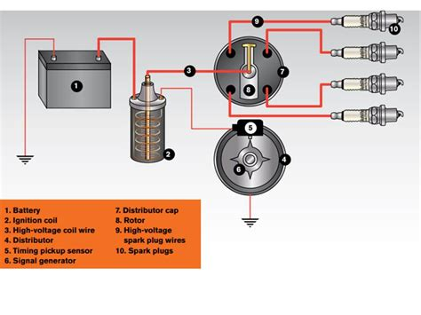 Guide Automotive Ignition System Designs