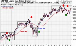 Introduction to Technical Indicators and Oscillators ...