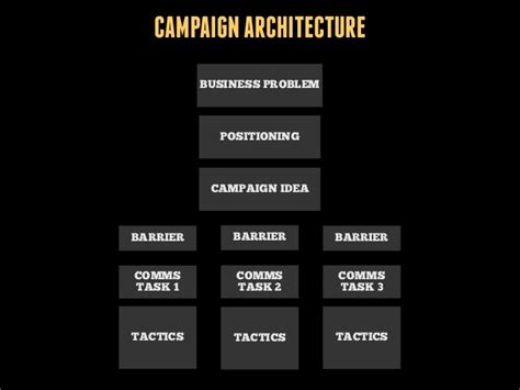 campaign architecture business problem positioning