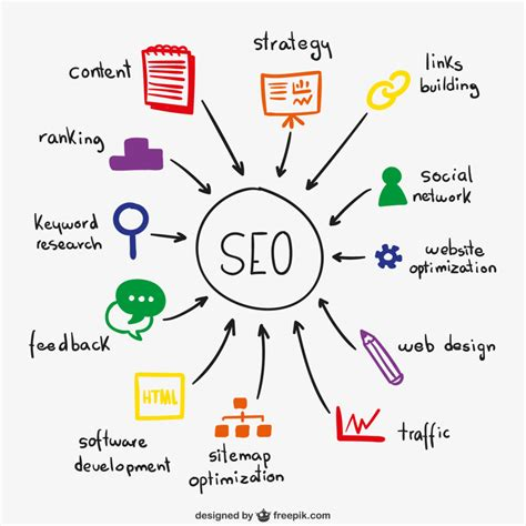 What Is Seo Services by Importance Of Search Engine Optimization Seo Inchmark