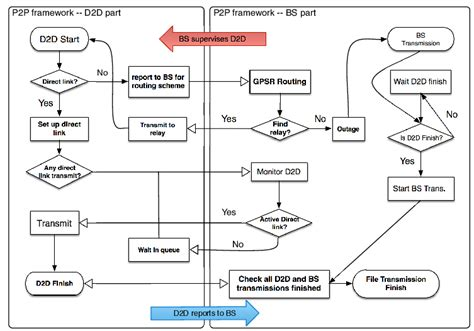 Zara Proces Flow Diagram by P2p Framework Flow Chart It Shows The Process Of Bs