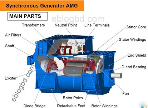 Brief Insight On Synchronous Alternator Theory & Operation