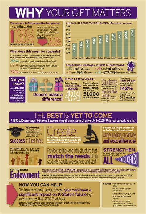 state infographic   gift matters