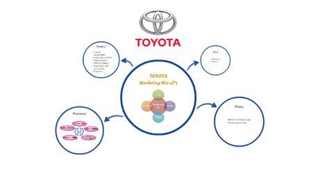 Toyota Marketing Strategy by Toyota Marketing Mix Toyota Marketing Strategy Analysis