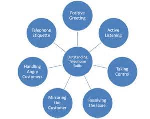 Phone Skills Customer Service