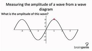 7 1 1 5 Measuring The Amplitude Of A Wave From A Wave