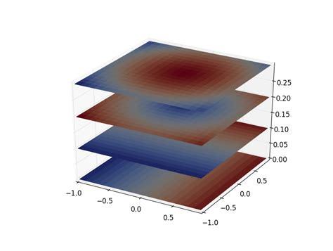 Numpy Tile 2d Array by Numpy 3d Stacked 2d Histograms In Matplotlib Pyplot