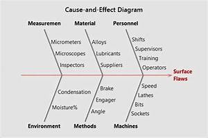 Dmaic Tools And Techniques  The Define Phase