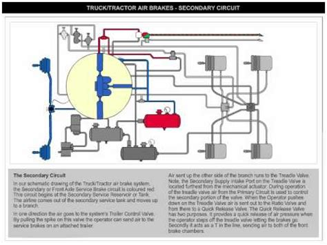 Fl80 Freightliner Wiper Circuit Diagram by How The Air Brake System Works