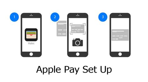 Apple Pay Set Up - What You Need To Set Up Apple Pay | How ...