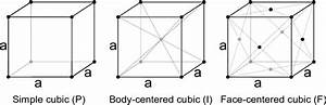 5 Unit Cells For Simple Cubic  Body