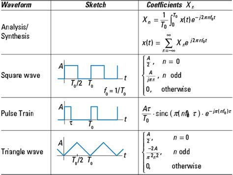 form factor of square wave synthesizing signals with the fourier series dummies