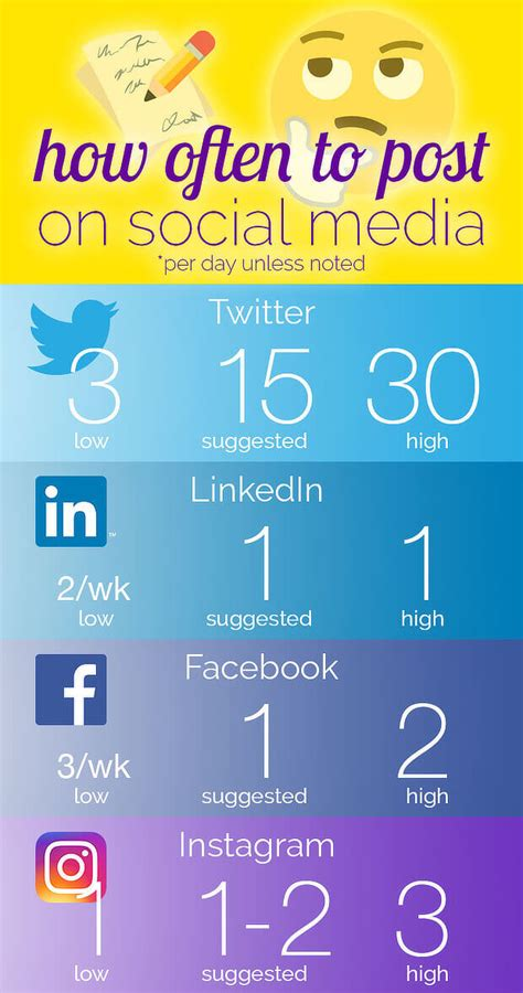 Optimizing Media Graphics How To Employees To Handle Social Media And Seo Do Social Shares Really Matter For