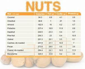 Nut Chart Blogilates